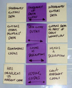 Behavioural variables identified in post-it notes.