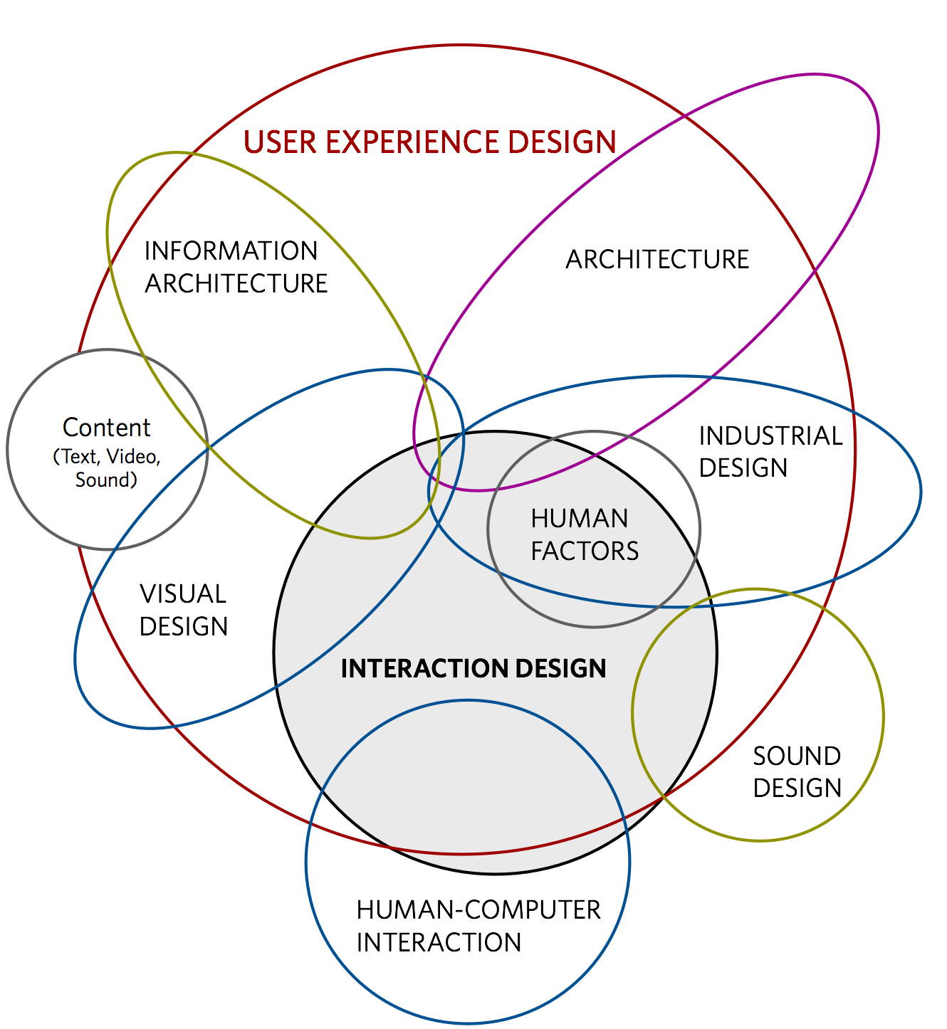 The difference between a UX Designer and UI Developer – Ux Designer Job Description